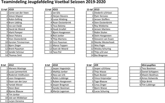 Teamindeling jeugd 2019-2020